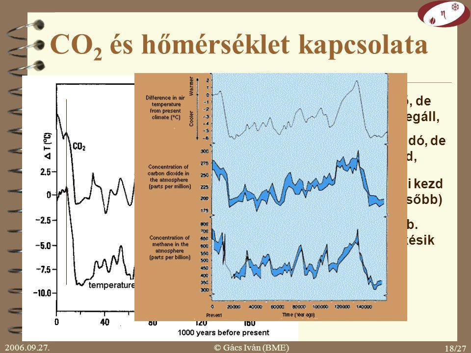 2006.09.27.© Gács Iván (BME) 18/27 CO 2 és hőmérséklet kapcsolata 1.