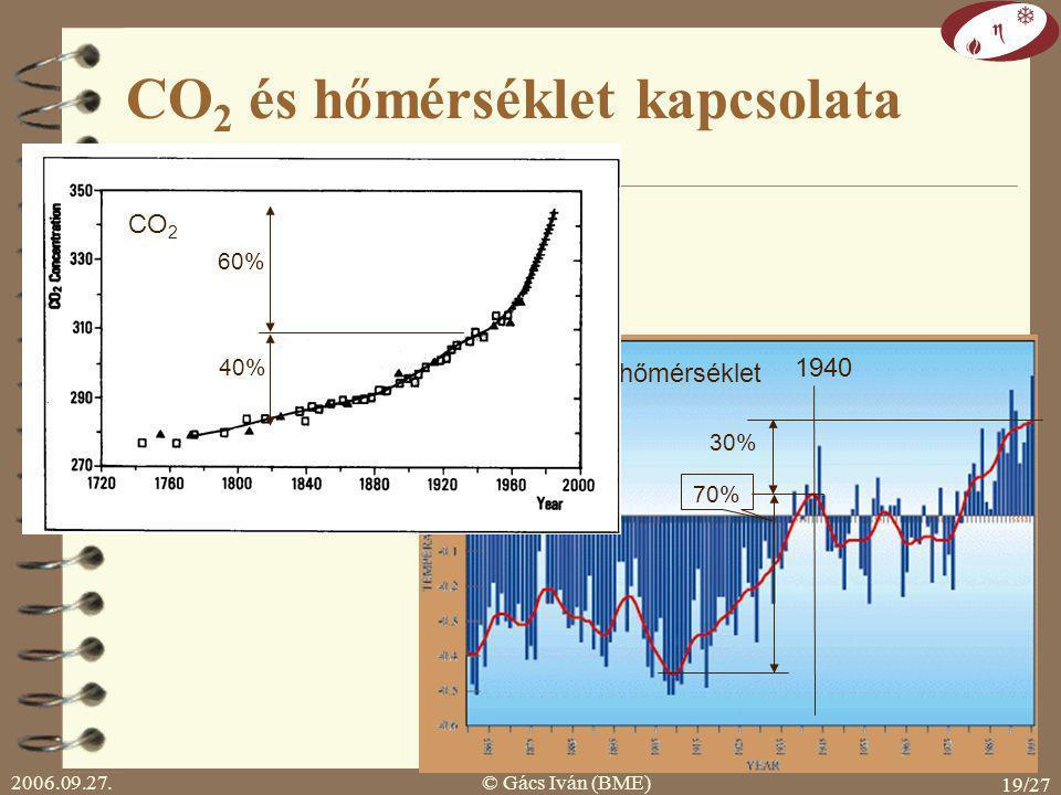 2006.09.27.© Gács Iván (BME) 19/27 energiafelhasználásából: 1950-ig 20% utána 80% CO 2 és hőmérséklet kapcsolata 1940 hőmérséklet CO 2 60% 40% 30% 70%