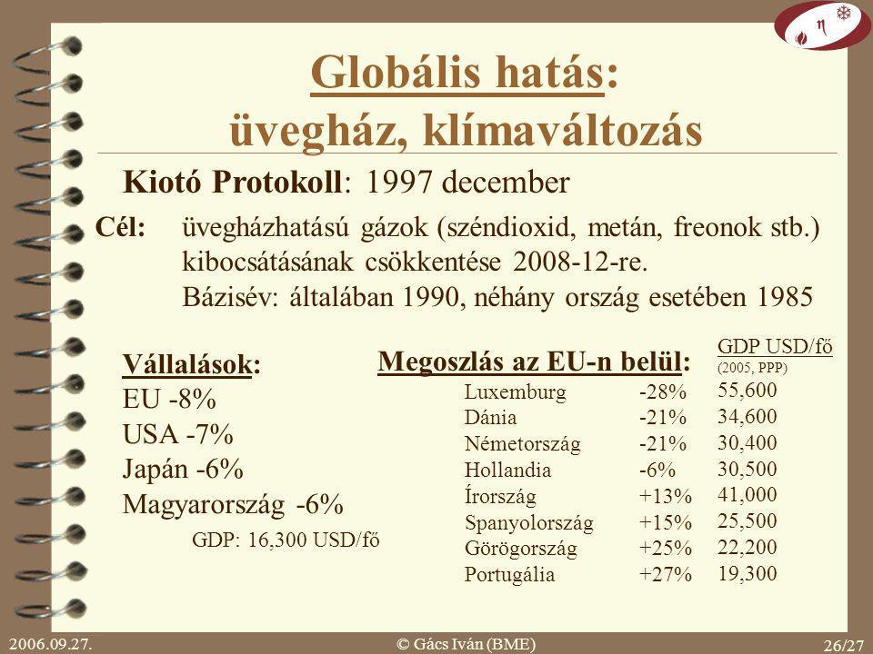 2006.09.27.© Gács Iván (BME) 26/27 Globális hatás: üvegház, klímaváltozás Kiotó Protokoll: 1997 december Cél: üvegházhatású gázok (széndioxid, metán, freonok stb.) kibocsátásának csökkentése 2008-12-re.