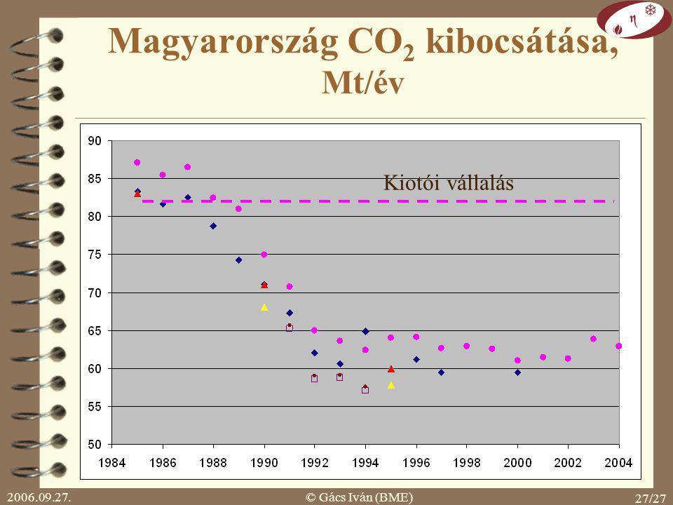 2006.09.27.© Gács Iván (BME) 26/27 Globális hatás: üvegház, klímaváltozás Kiotó Protokoll: 1997 december Cél: üvegházhatású gázok (széndioxid, metán,