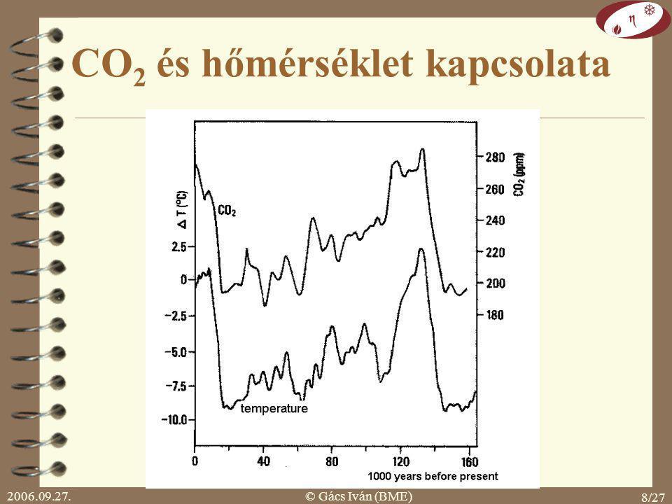 2006.09.27.© Gács Iván (BME) 8/27 CO 2 és hőmérséklet kapcsolata