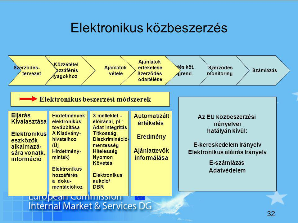 32 Elektronikus közbeszerzés Számlázás Szerződés köt.