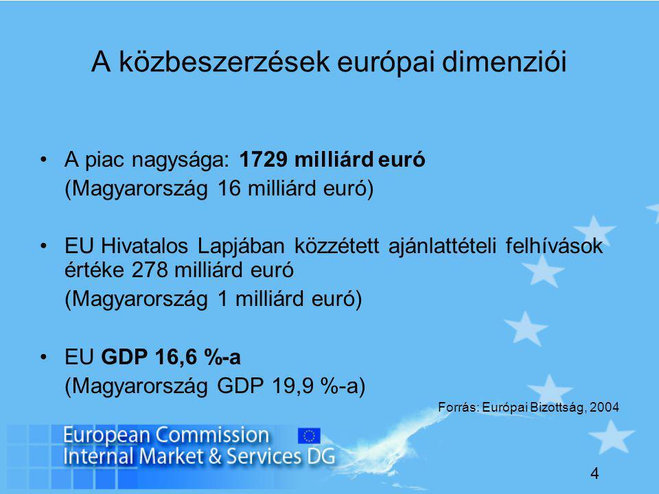 4 A közbeszerzések európai dimenziói A piac nagysága: 1729 milliárd euró (Magyarország 16 milliárd euró) EU Hivatalos Lapjában közzétett ajánlattételi felhívások értéke 278 milliárd euró (Magyarország 1 milliárd euró) EU GDP 16,6 %-a (Magyarország GDP 19,9 %-a) Forrás: Európai Bizottság, 2004