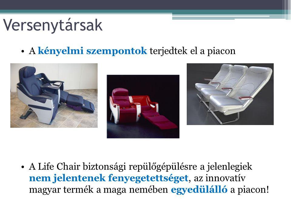 Versenytársak A kényelmi szempontok terjedtek el a piacon A Life Chair biztonsági repülőgépülésre a jelenlegiek nem jelentenek fenyegetettséget, az in