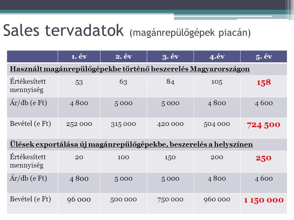 Sales tervadatok (magánrepülőgépek piacán) 1. év2. év3. év4.év5. év Használt magánrepülőgépekbe történő beszerelés Magyarországon Értékesített mennyis