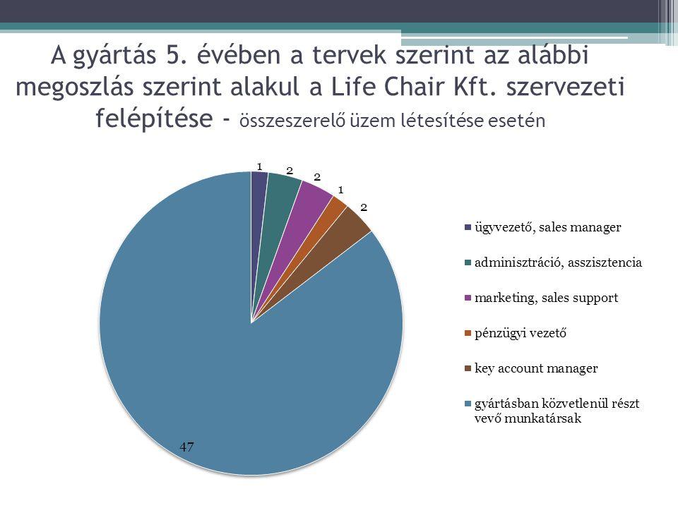 A gyártás 5. évében a tervek szerint az alábbi megoszlás szerint alakul a Life Chair Kft. szervezeti felépítése - összeszerelő üzem létesítése esetén