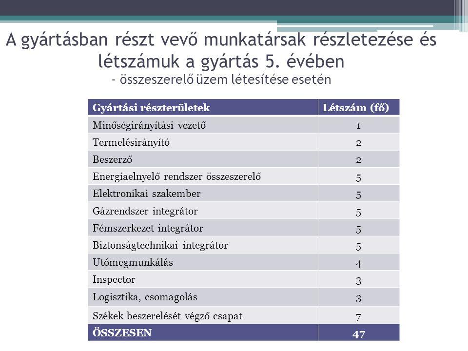 A gyártásban részt vevő munkatársak részletezése és létszámuk a gyártás 5. évében - összeszerelő üzem létesítése esetén Gyártási részterületekLétszám