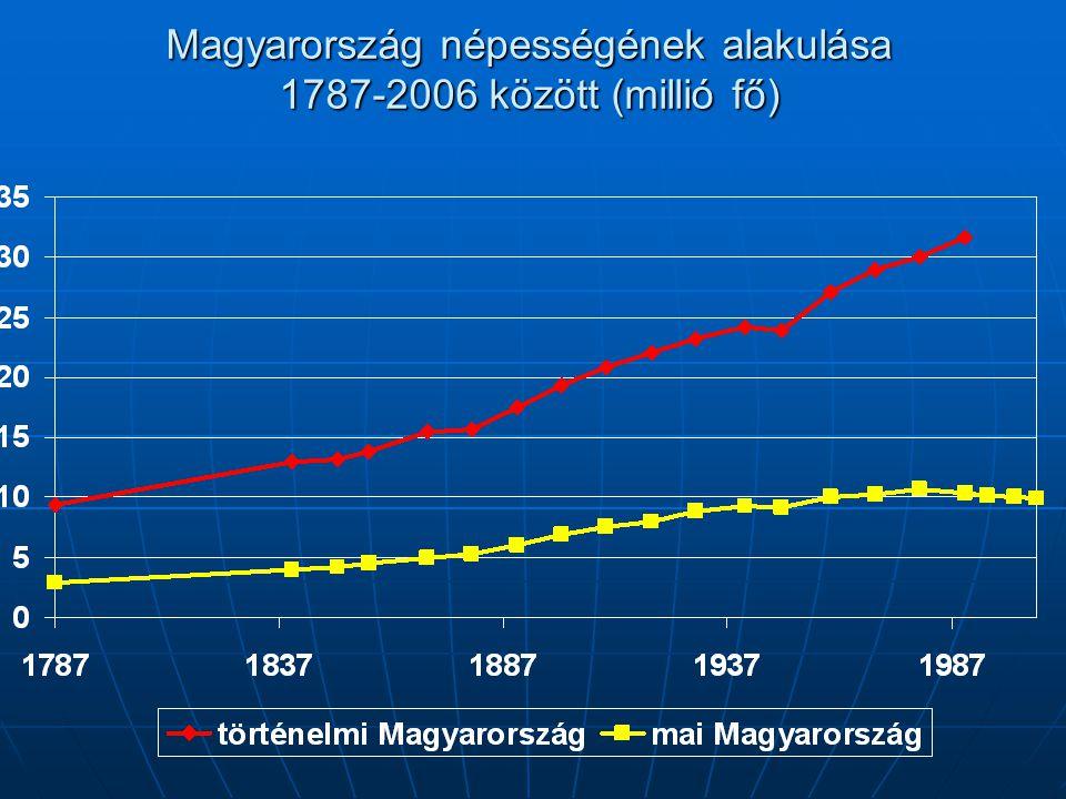 Magyarország népességének alakulása 1787-2006 között (millió fő)