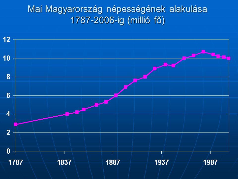Mai Magyarország népességének alakulása 1787-2006-ig (millió fő)