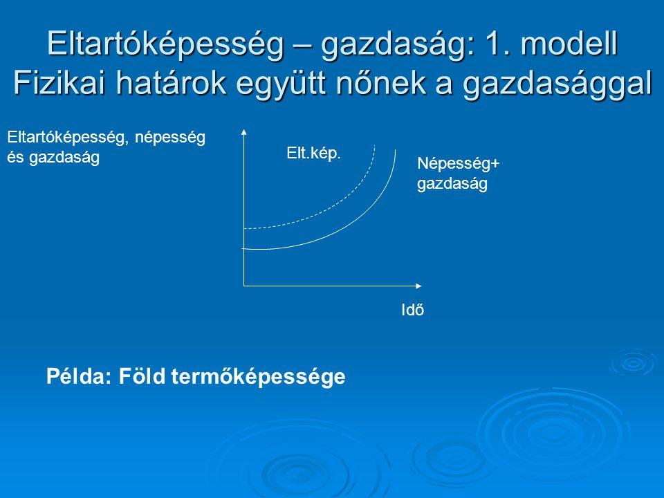 Eltartóképesség – gazdaság: 1. modell Fizikai határok együtt nőnek a gazdasággal Idő Eltartóképesség, népesség és gazdaság Elt.kép. Népesség+ gazdaság