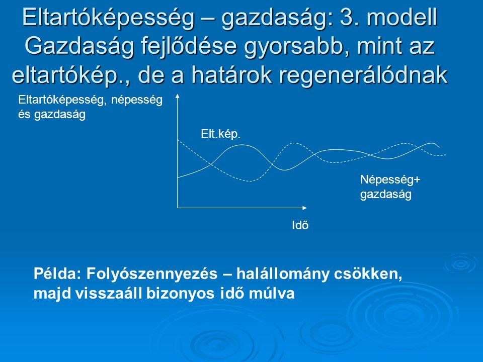 Eltartóképesség – gazdaság: 3. modell Gazdaság fejlődése gyorsabb, mint az eltartókép., de a határok regenerálódnak Idő Elt.kép. Eltartóképesség, népe