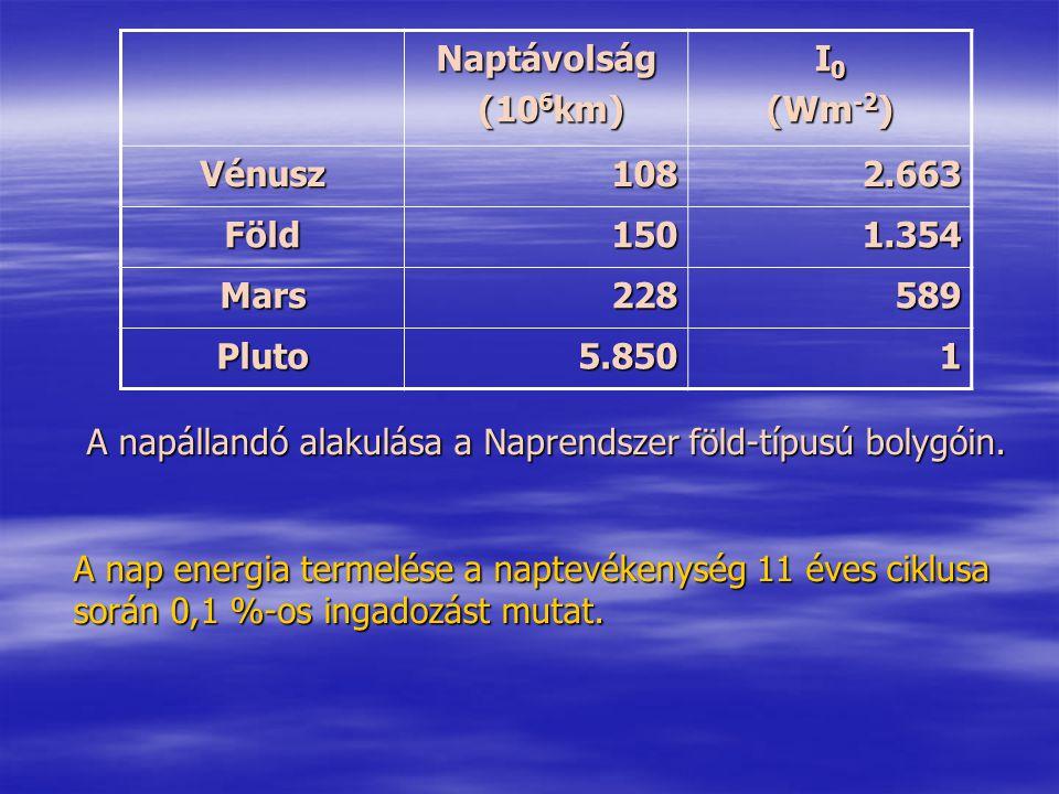 A napállandó alakulása a Naprendszer föld-típusú bolygóin. A nap energia termelése a naptevékenység 11 éves ciklusa során 0,1 %-os ingadozást mutat. N