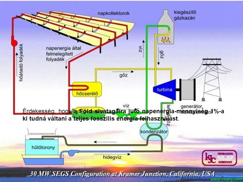Érdekesség, hogy a Föld sivatagaira jutó napenergia-mennyiség 1%-a ki tudná váltani a teljes fosszilis energia felhasználást.