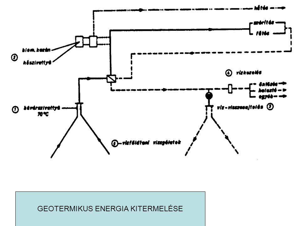 GEOTERMIKUS ENERGIA KITERMELÉSE