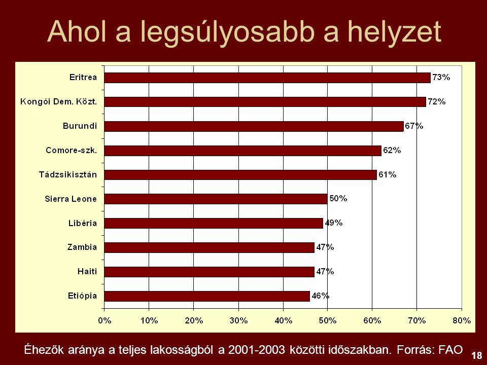 18 Ahol a legsúlyosabb a helyzet Éhezők aránya a teljes lakosságból a 2001-2003 közötti időszakban. Forrás: FAO
