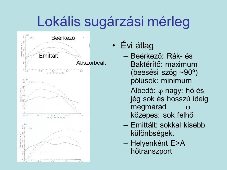 Lokális sugárzási mérleg Évi átlag –Beérkező: Rák- és Baktérítő: maximum (beesési szög ~90º) pólusok: minimum –Albedó:  nagy: hó és jég sok és hosszú