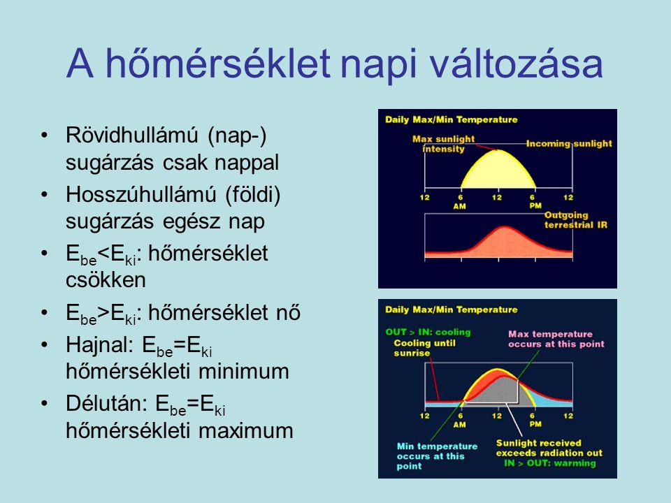 A hőmérséklet napi változása Rövidhullámú (nap-) sugárzás csak nappal Hosszúhullámú (földi) sugárzás egész nap E be <E ki : hőmérséklet csökken E be >
