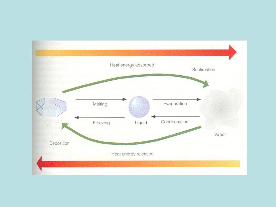 """Energiaátvitel módjai a légkörben Vezetés: levegő rossz hővezető Konvekció: """"energiaszállítás áramlás segítségével –levegőben szokásos –lehet függőleges (konvekció) és –Horizontális (advekció) –Nagy jelentőségű (lásd még pl."""
