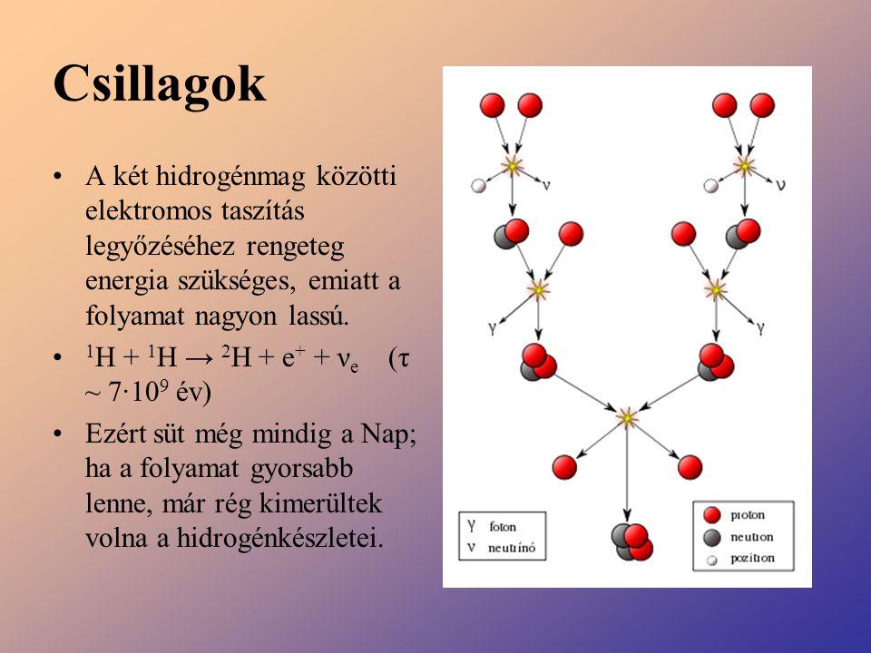 Csillagok A két hidrogénmag közötti elektromos taszítás legyőzéséhez rengeteg energia szükséges, emiatt a folyamat nagyon lassú. 1 H + 1 H → 2 H + e +