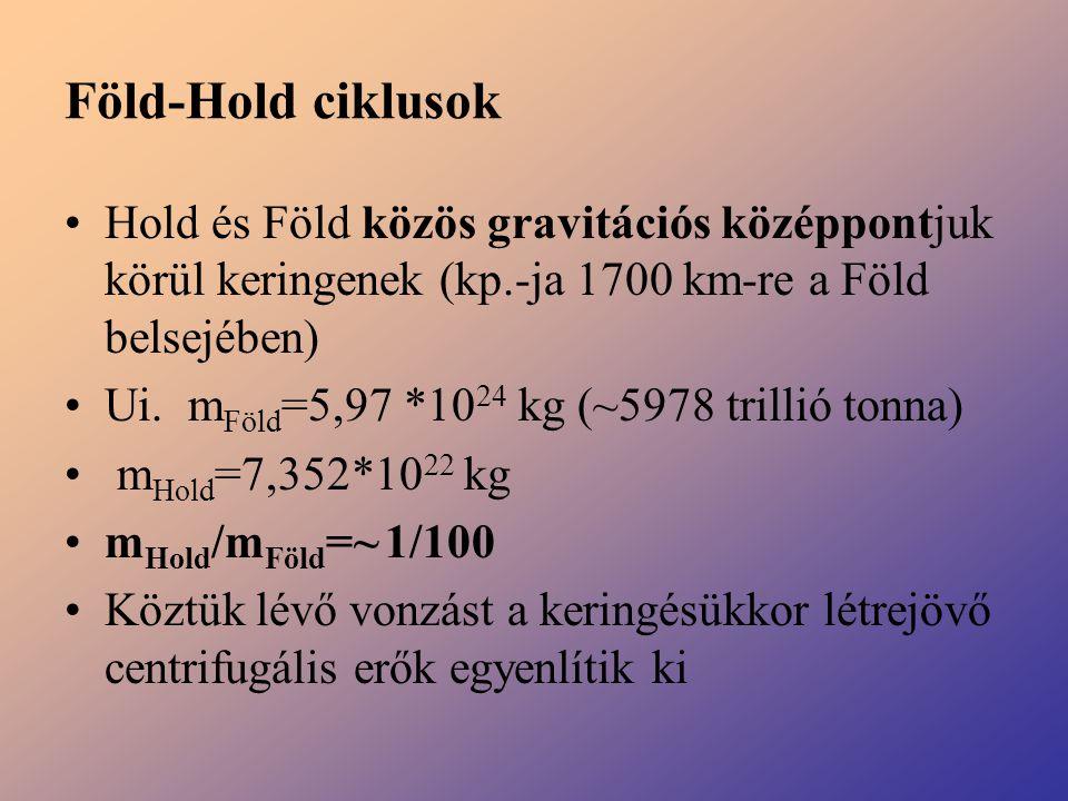 Föld-Hold ciklusok Hold és Föld közös gravitációs középpontjuk körül keringenek (kp.-ja 1700 km-re a Föld belsejében) Ui. m Föld =5,97 *10 24 kg (~597