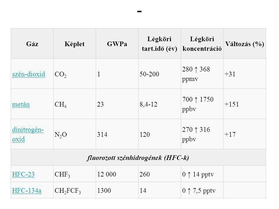 - GázKépletGWPa Légköri tart.idő (év) Légköri koncentráció Változás (%) szén-dioxidCO 2 150-200 280 ↑ 368 ppmv +31 metánCH 4 238,4-12 700 ↑ 1750 ppbv +151 dinitrogén- oxid N2ON2O314120 270 ↑ 316 ppbv +17 fluorozott szénhidrogének (HFC-k) HFC-23CHF 3 12 0002600 ↑ 14 pptv HFC-134aCH 2 FCF 3 1300140 ↑ 7,5 pptv