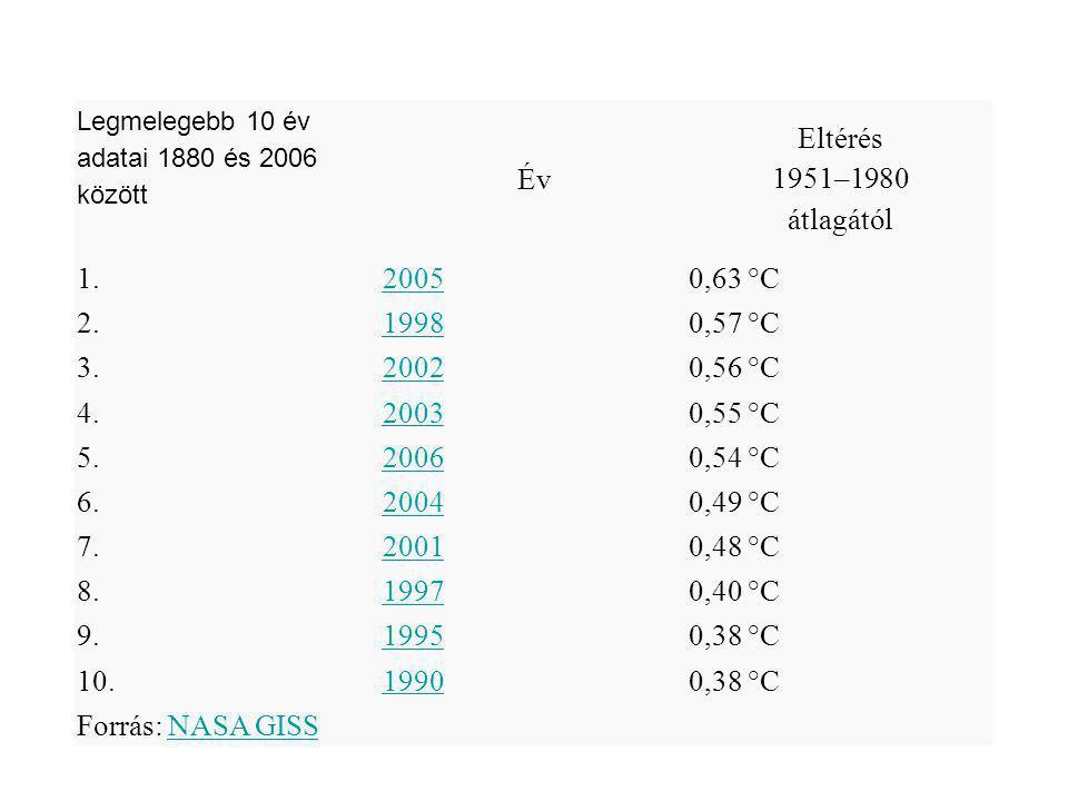 Legmelegebb 10 év adatai 1880 és 2006 között Év Eltérés 1951–1980 átlagától 1.20050,63 °C 2.19980,57 °C 3.20020,56 °C 4.20030,55 °C 5.20060,54 °C 6.20040,49 °C 7.20010,48 °C 8.19970,40 °C 9.19950,38 °C 10.19900,38 °C Forrás: NASA GISSNASA GISS
