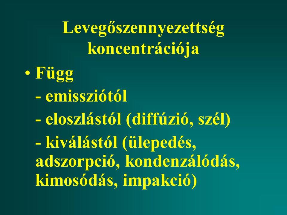 Levegőszennyezettség koncentrációja Függ - emissziótól - eloszlástól (diffúzió, szél) - kiválástól (ülepedés, adszorpció, kondenzálódás, kimosódás, im