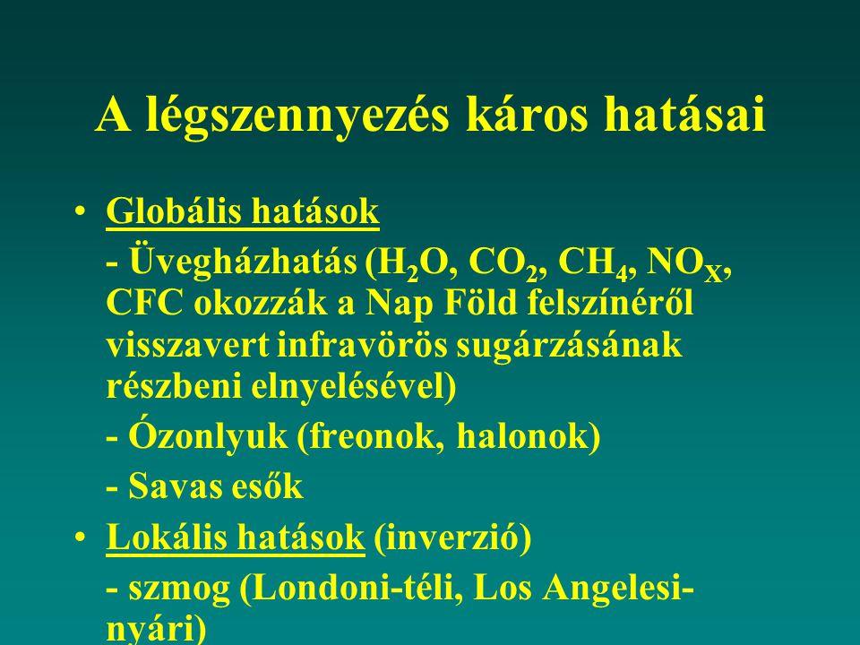A légszennyezés káros hatásai Globális hatások - Üvegházhatás (H 2 O, CO 2, CH 4, NO X, CFC okozzák a Nap Föld felszínéről visszavert infravörös sugár