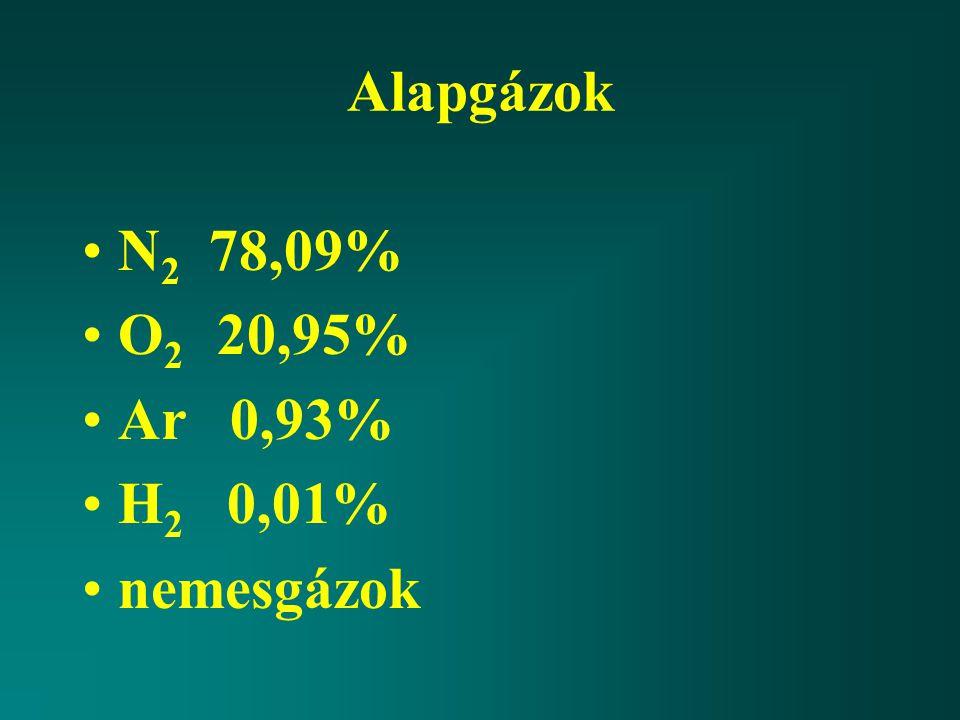 Alapgázok N 2 78,09% O 2 20,95% Ar 0,93% H 2 0,01% nemesgázok