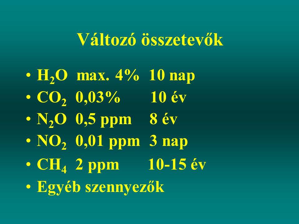 Változó összetevők H 2 O max. 4% 10 nap CO 2 0,03% 10 év N 2 O 0,5 ppm 8 év NO 2 0,01 ppm 3 nap CH 4 2 ppm 10-15 év Egyéb szennyezők