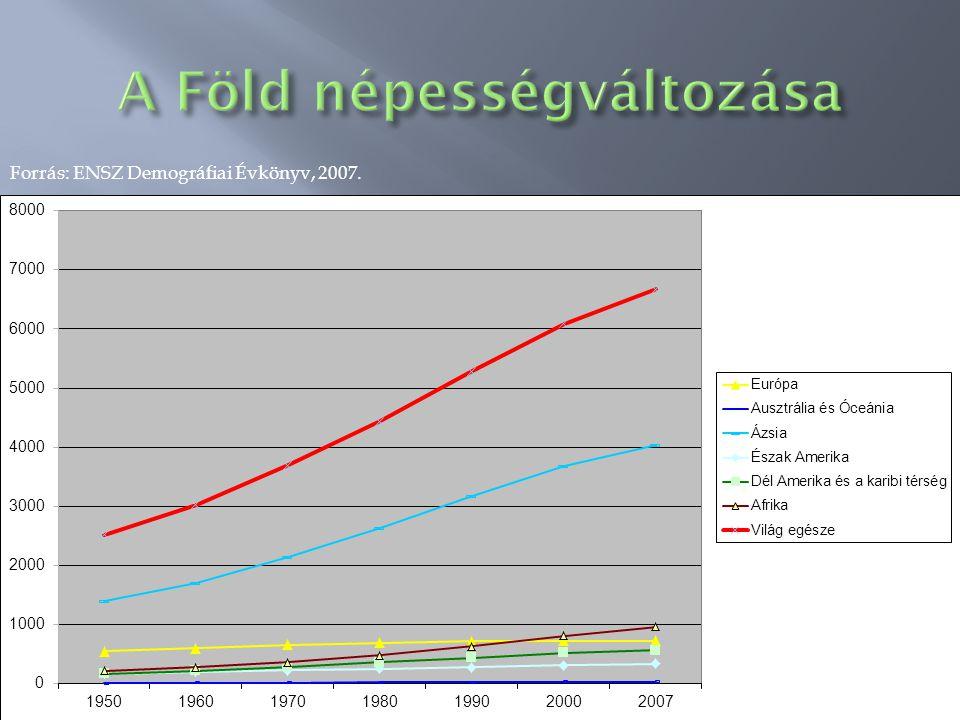 Forrás: ENSZ Demográfiai Évkönyv, 2007.