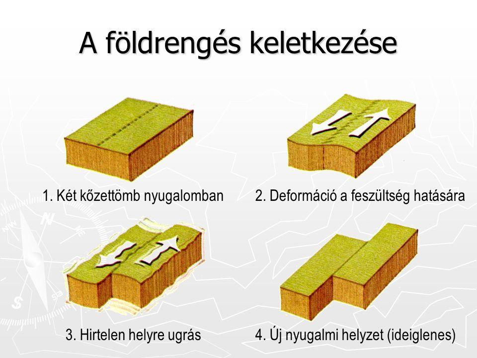 A földrengés keletkezése 1. Két kőzettömb nyugalomban2. Deformáció a feszültség hatására 3. Hirtelen helyre ugrás4. Új nyugalmi helyzet (ideiglenes)