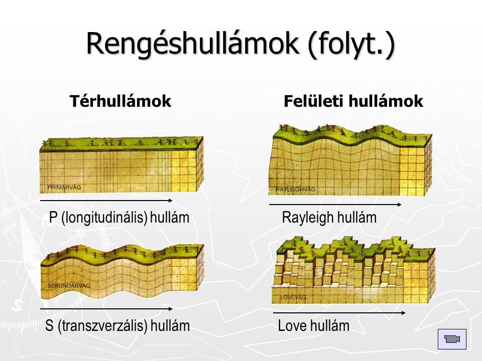 Rengéshullámok (folyt.) P (longitudinális) hullámRayleigh hullám S (transzverzális) hullámLove hullám TérhullámokFelületi hullámok