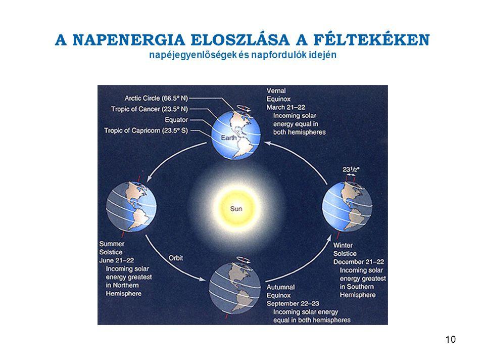 A NAPENERGIA ELOSZLÁSA A FÉLTEKÉKEN napéjegyenlőségek és napfordulók idején 10
