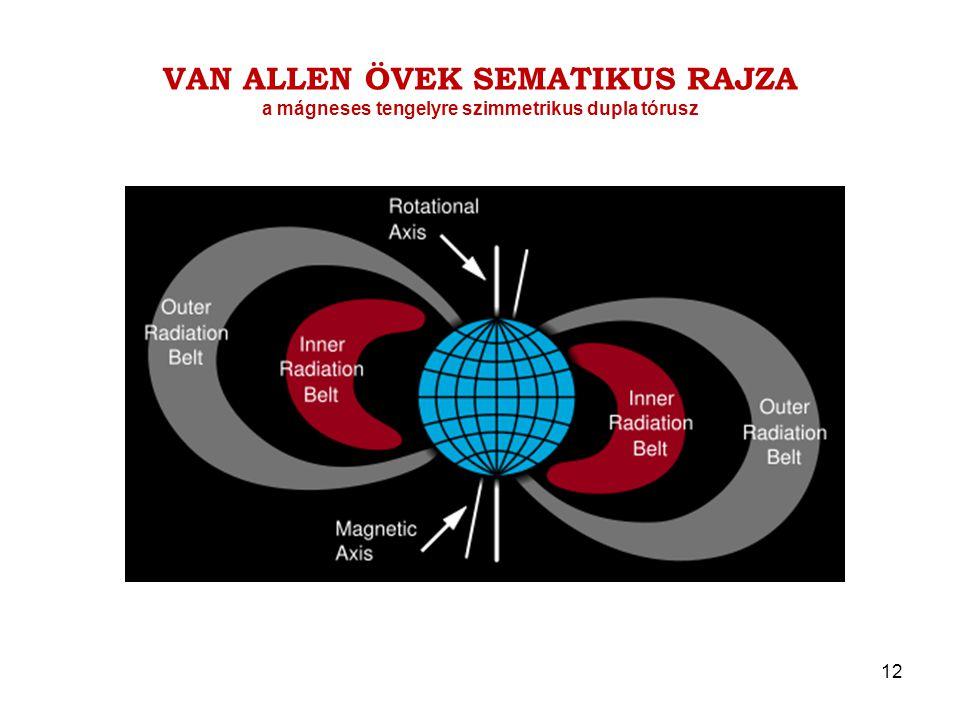 VAN ALLEN ÖVEK SEMATIKUS RAJZA a mágneses tengelyre szimmetrikus dupla tórusz 12