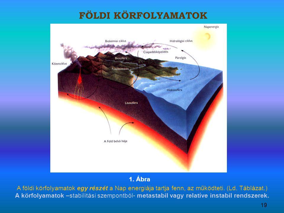 A földi körfolyamatok egy részét a Nap energiája tartja fenn, az működteti.