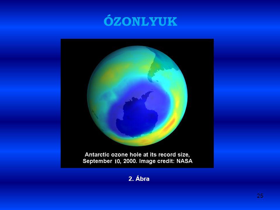 ÓZONLYUK 2. Ábra 25