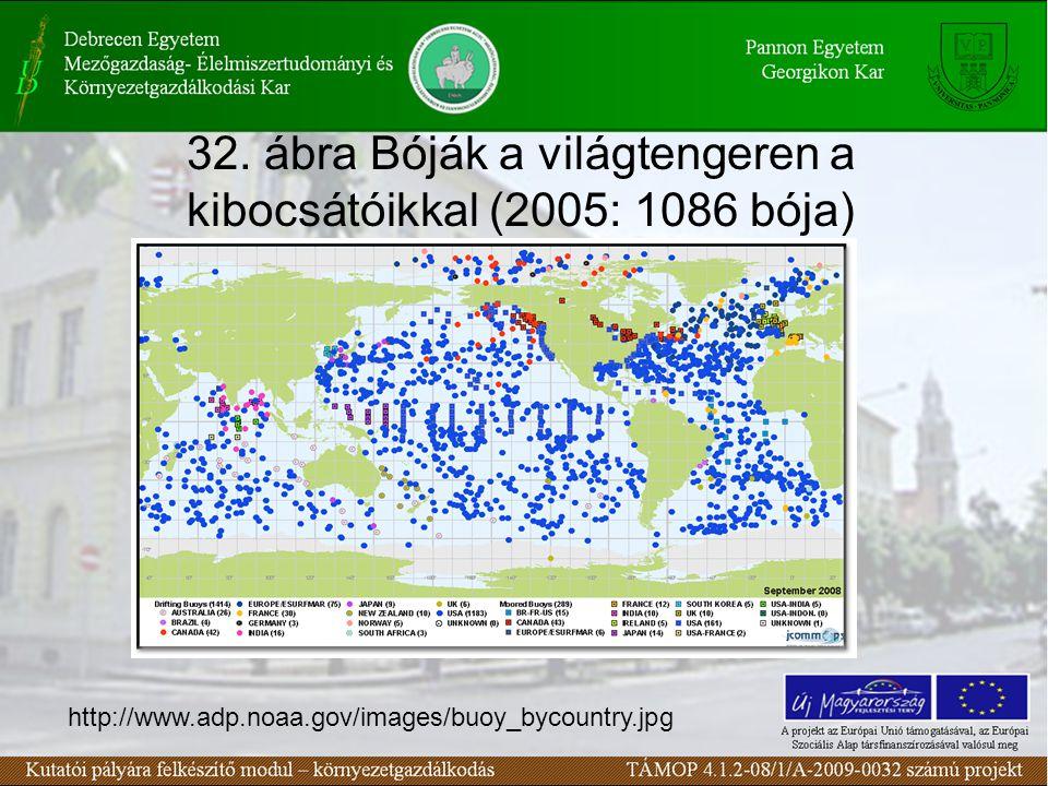 32. ábra Bóják a világtengeren a kibocsátóikkal (2005: 1086 bója) http://www.adp.noaa.gov/images/buoy_bycountry.jpg