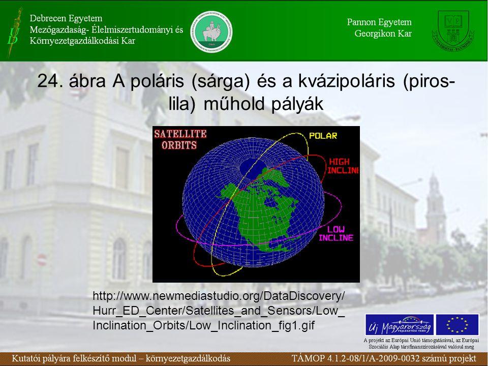 24. ábra A poláris (sárga) és a kvázipoláris (piros- lila) műhold pályák http://www.newmediastudio.org/DataDiscovery/ Hurr_ED_Center/Satellites_and_Se