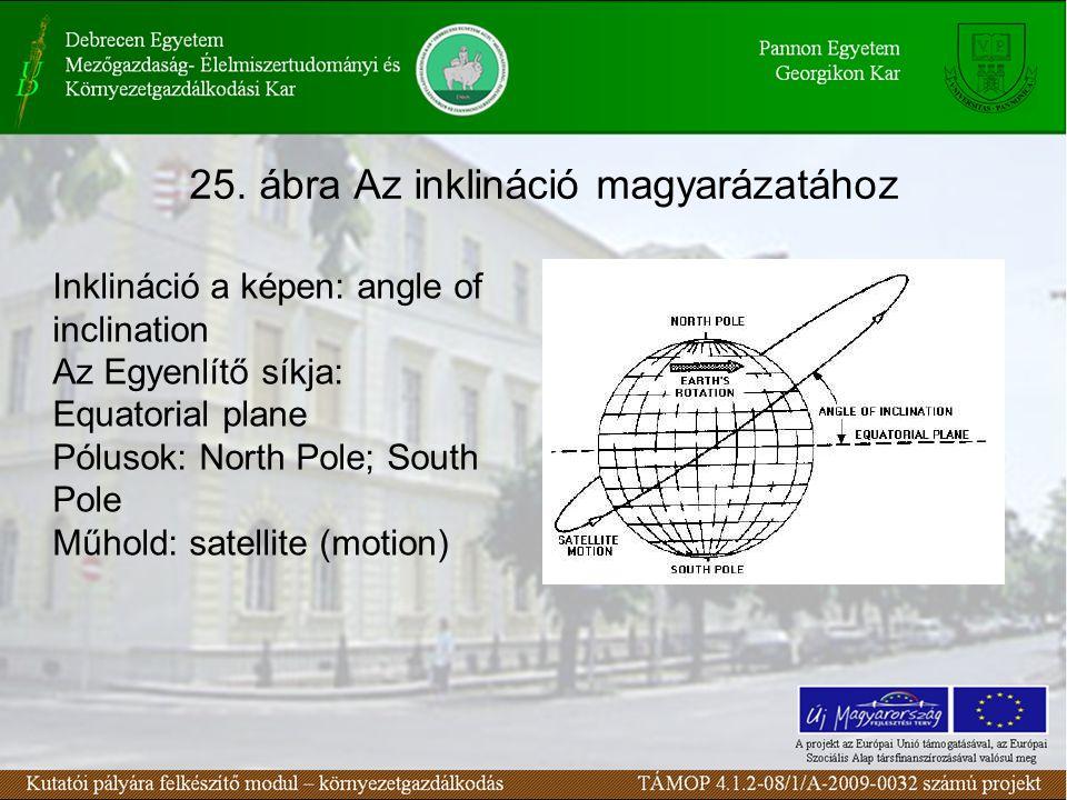 25. ábra Az inklináció magyarázatához Inklináció a képen: angle of inclination Az Egyenlítő síkja: Equatorial plane Pólusok: North Pole; South Pole Mű