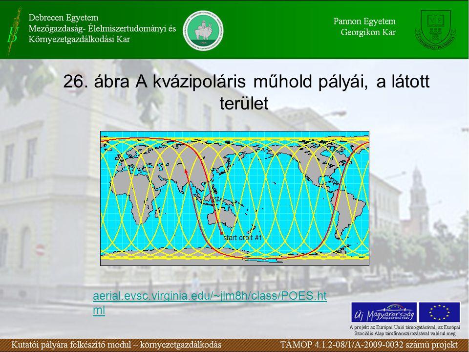 26. ábra A kvázipoláris műhold pályái, a látott terület aerial.evsc.virginia.edu/~jlm8h/class/POES.ht ml