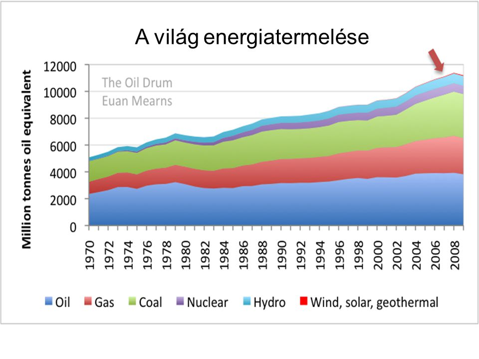 A VILÁG ENERGIA-FELHASZNÁLÁSA 2008-ban (%) Olaj 37,3Olaj 37,3 Szén 25,3 nem megújuló 91,6 %Szén 25,3 nem megújuló 91,6 % Gáz 23,3Gáz 23,3 Nukleáris 5,7Nukleáris 5,7 Biomassza (fa) 3,8 Vízierő 3,2 Napkollektor 0,5 megújuló 8,4% Szélturbina 0,3 Geotermikus 0,2 Bio-üzemanyag 0,2 Napelemes 0,04 (0,2 % a kerekítésnél elveszett) 86 % fosszilis energia Az emberiség sikerének titka az utolsó két évszázadban a véges mennyiségű fosszilis energiakészletek használata!