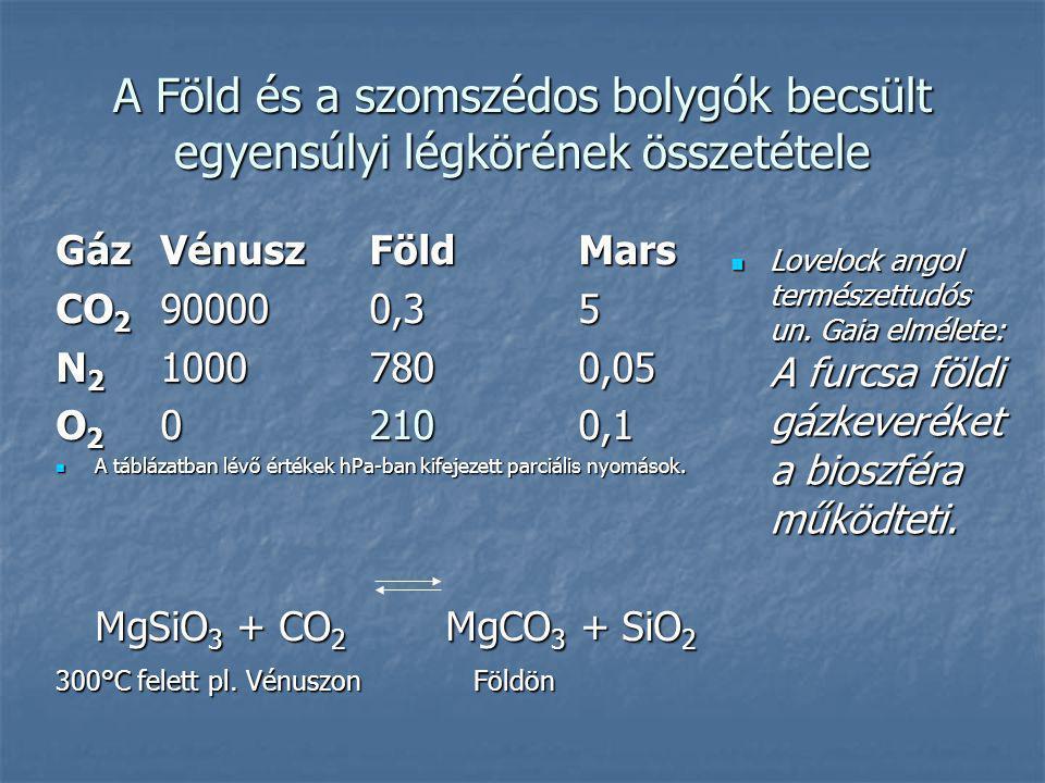 A Föld és a szomszédos bolygók becsült egyensúlyi légkörének összetétele GázVénuszFöldMars CO 2 900000,35 N 2 10007800,05 O 2 02100,1 A táblázatban lé