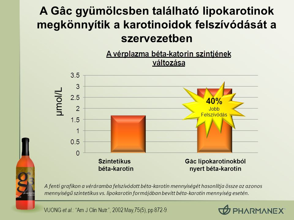 A fenti grafikon a véráramba felszívódott béta-karotin mennyiségét hasonlítja össze az azonos mennyiségű szintetikus vs. lipokarotin formájában bevitt