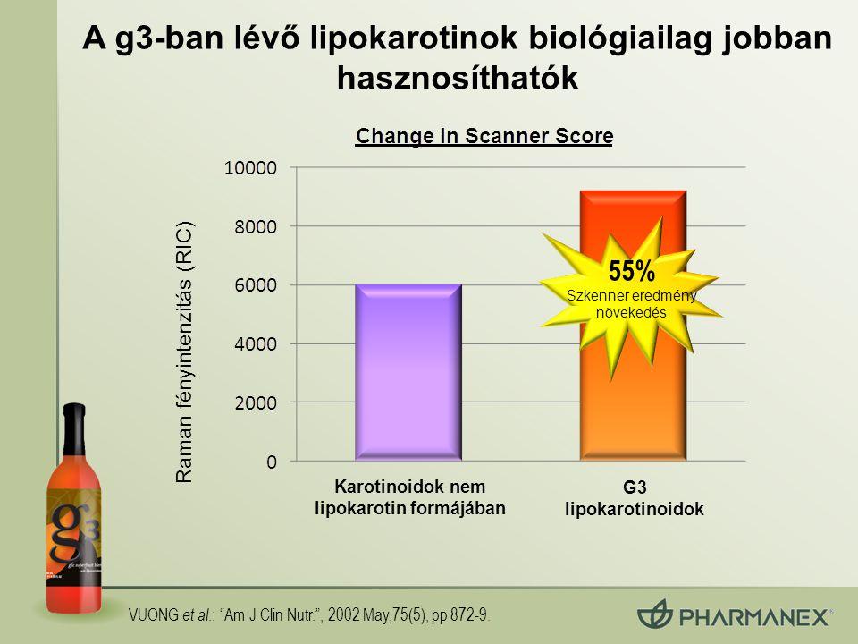 A g3-ban lévő lipokarotinok biológiailag jobban hasznosíthatók Raman fényintenzitás (RIC) 55% Szkenner eredmény növekedés Karotinoidok nem lipokarotin formájában G3 lipokarotinoidok VUONG et al.: Am J Clin Nutr. , 2002 May,75(5), pp 872-9.