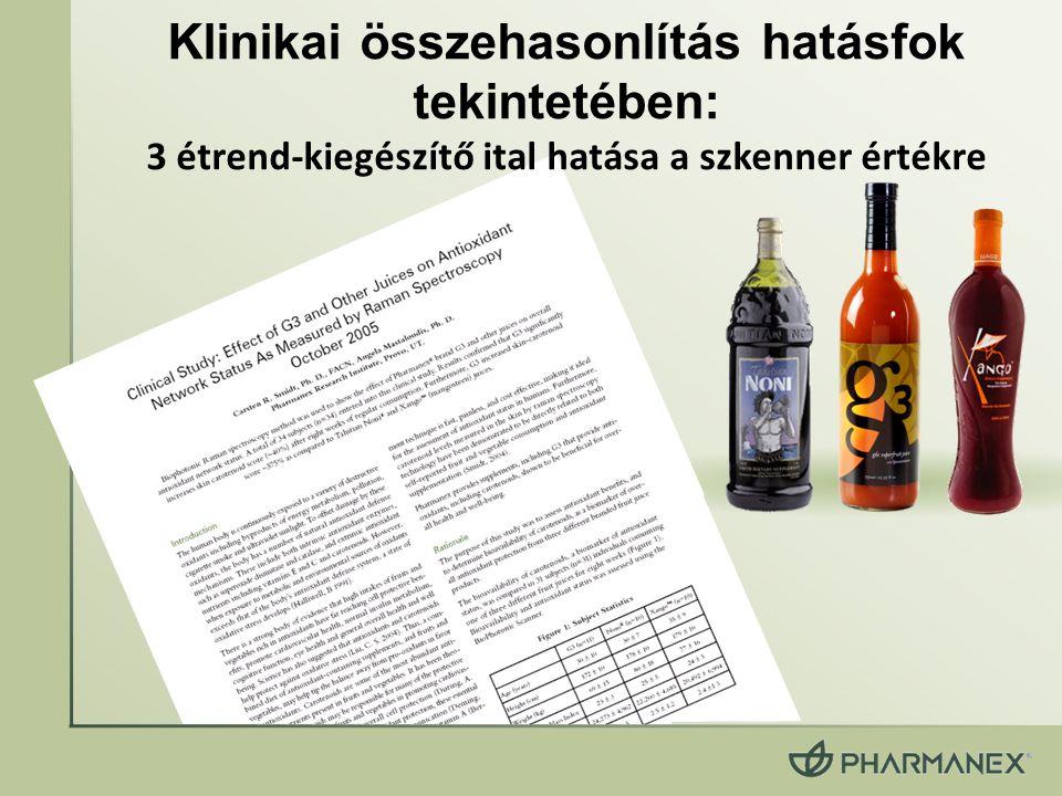 Klinikai összehasonlítás hatásfok tekintetében: 3 étrend-kiegészítő ital hatása a szkenner értékre