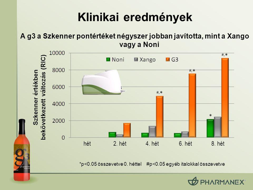 Klinikai eredmények * #, * Szkenner értékben bekövetkezett változás (RIC) *p<0.05 összevetve 0. héttel #p<0.05 egyéb italokkal összevetve A g3 a Szken