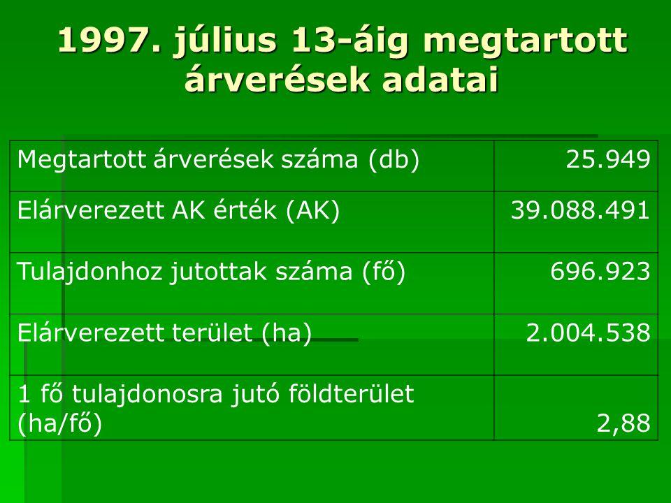 1997. július 13-áig megtartott árverések adatai Megtartott árverések száma (db) 25.949 Elárverezett AK érték (AK)39.088.491 Tulajdonhoz jutottak száma