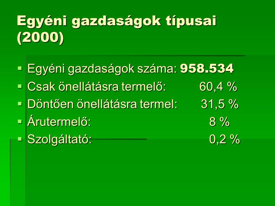 Egyéni gazdaságok típusai (2000)  Egyéni gazdaságok száma: 958.534  Csak önellátásra termelő: 60,4 %  Döntően önellátásra termel: 31,5 %  Áruterme