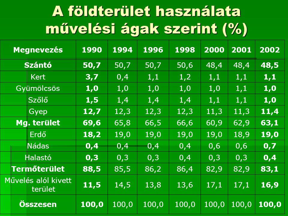 A földterület használata művelési ágak szerint (%) Megnevezés1990199419961998200020012002 Szántó50,7 50,648,4 48,5 Kert3,70,41,11,21,1 Gyümölcsös1,0 1